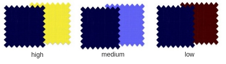 examples of high medium and low contrast