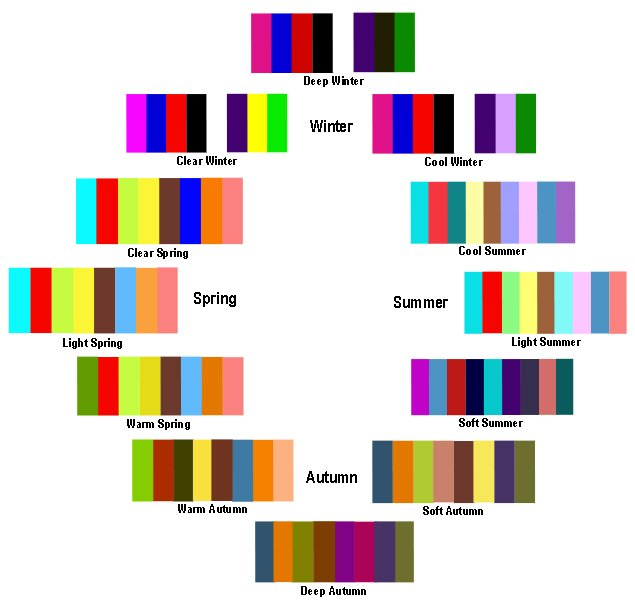 seasonal color analysis flows